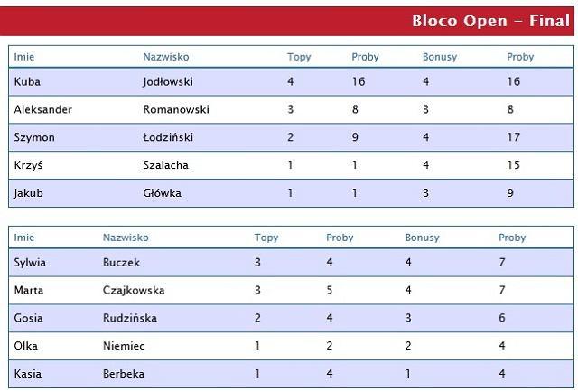Sylwia Buczek i Kuba Jodłowski zwycięzcami Bloco Open