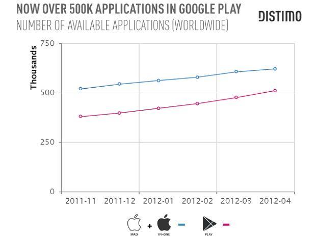 Liczba aplikacji w Google Play i Apple AppStore