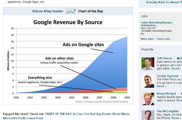 Wykres stworzony przez Business Insider, analizujący przychody Google z 2009 roku.
