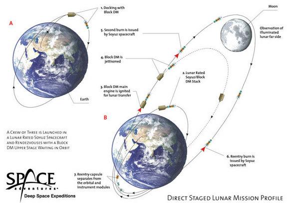 Space Adventures - plan podróży dookoła Księżyca