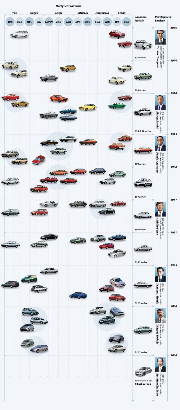 Toyota Corolla - wszystkie generacje