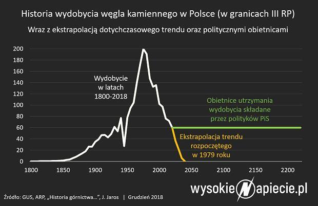 Wykres węgiel-wydobycie