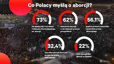 Zjednoczona Prawica mocno rozminęła się z nastrojami społecznymi w kwestii aborcji