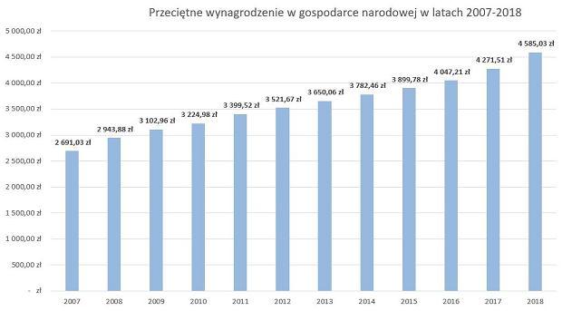Przeciętne wynagrodzenie w gospodarce narodowej w latach 2007-2018