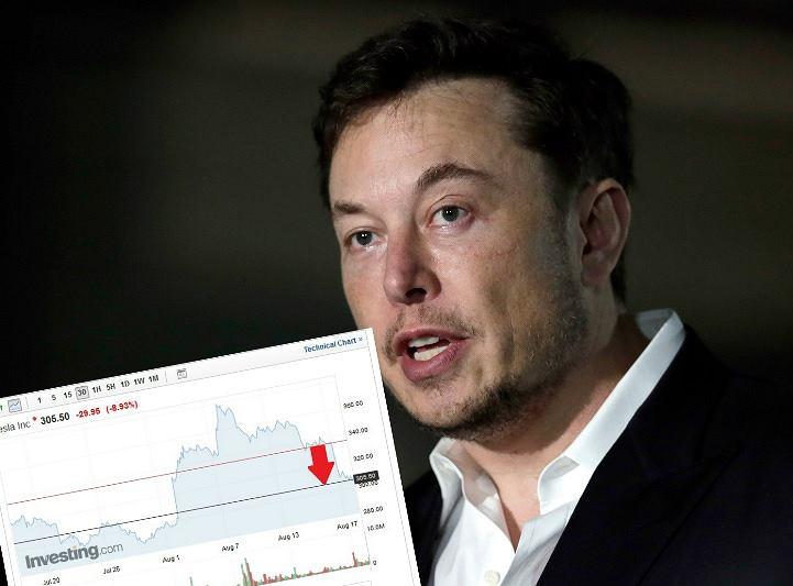 Tesla mocno traciła po wywiadzie Elona Muska
