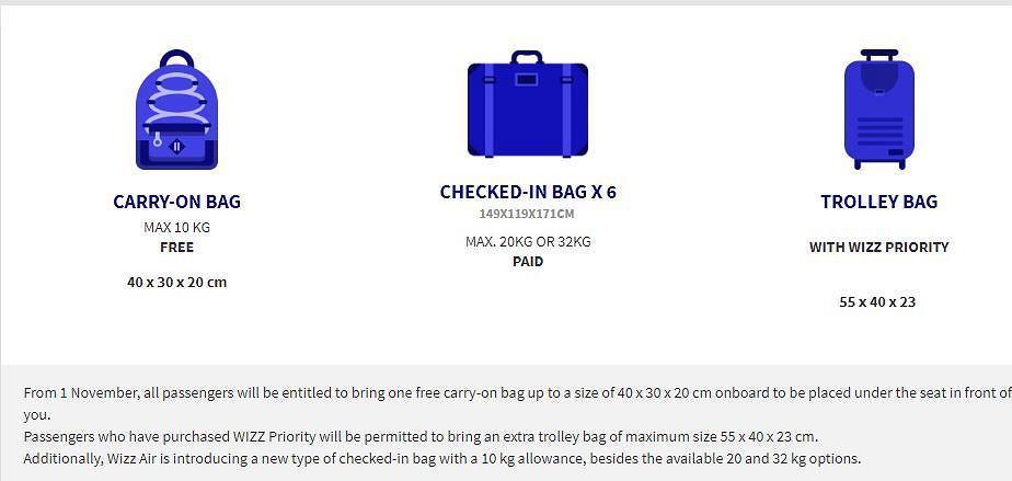 Wizzair zmienia zasady dotyczące bagażu