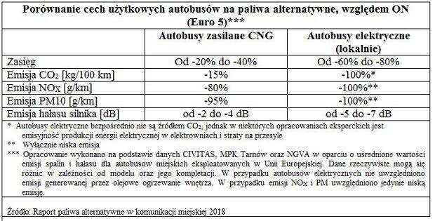 Źródło: Raport 'Paliwa alternatywne w komunikacji miejskiej 2018'