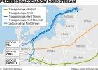Gazprom, Nord Stream 2 i polityka faktów dokonanych