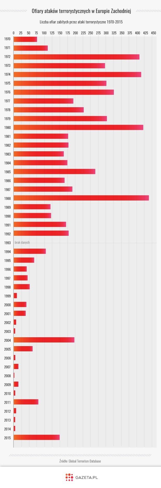 Ofiary terroryzmu w Europie Zachodniej