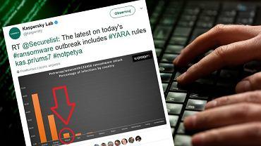 Atak hakerski uderzył w firmy w Polsce