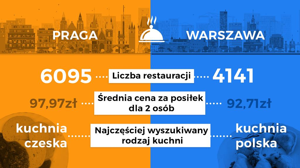Praga kontra Warszawa