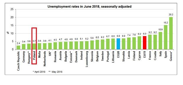 Bezrobocie w UE w czerwcu