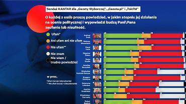 Sonda�: Polacy bardziej ufaj� Kaczy�skiemu ni� Tuskowi, nie kojarz� lider�w Koalicji Europejskiej