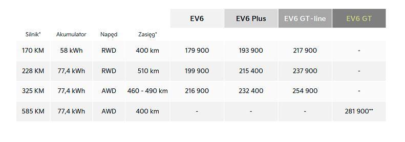 Kia EV6 ceny