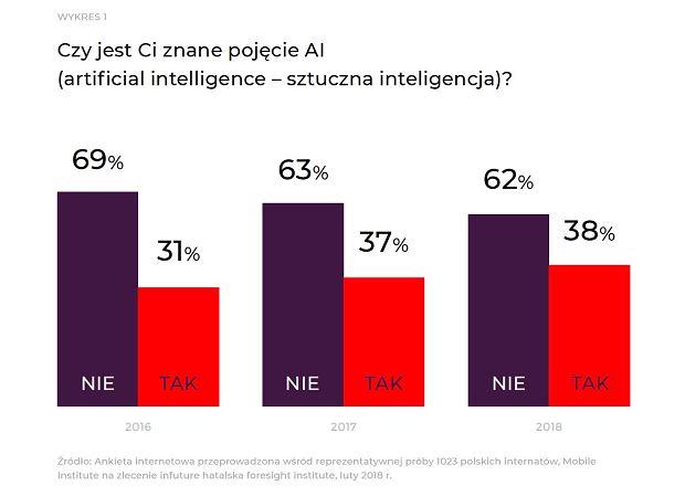 Czy jest Ci znane pojęcie AI (artificial intelligence - sztuczna inteligencja)?