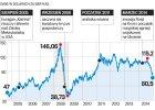 Kreml walczy o ceny ropy. Negocjacje w cieniu taniejących paliw