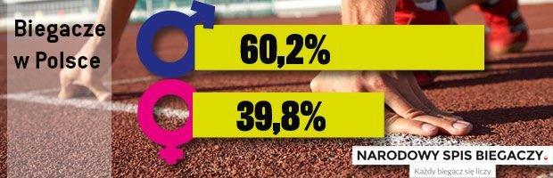Procentowy udział kobiet i mężczyzn wśród osób zarejestrowanych w Narodowym Spisie Biegaczy 2014. Dane zebrane w dn. 23.05.2014-23.06.2014 (źródło: opracowanie własne).