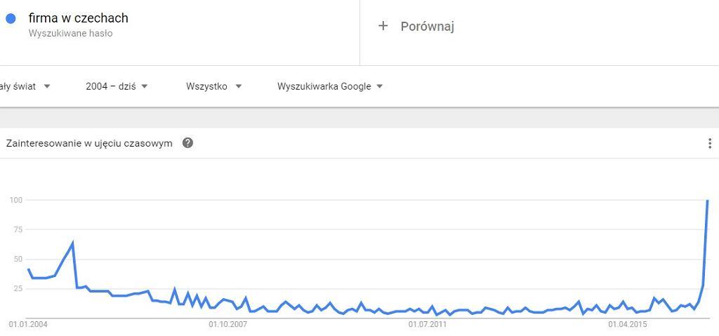 Popularność frazy 'firma w Czechach' w wyszukiwarce Google