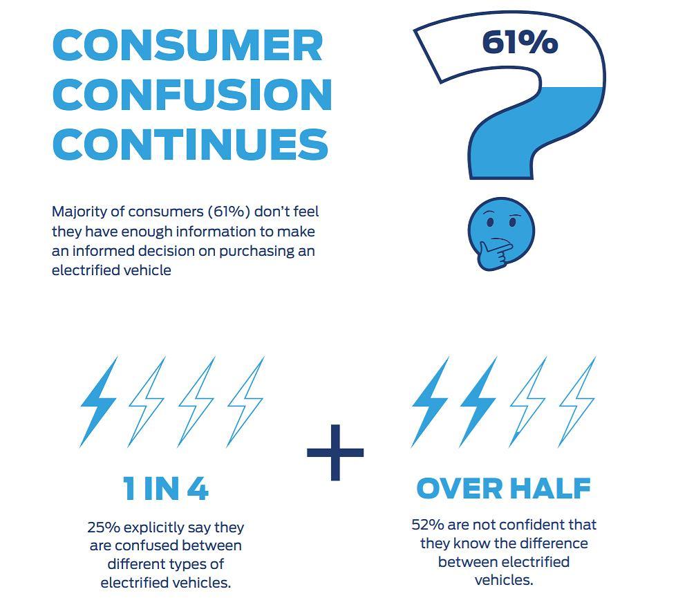 Fragment raportu 'Go Electric' przygotowanego w Wielkiej Brytanii przez Forda