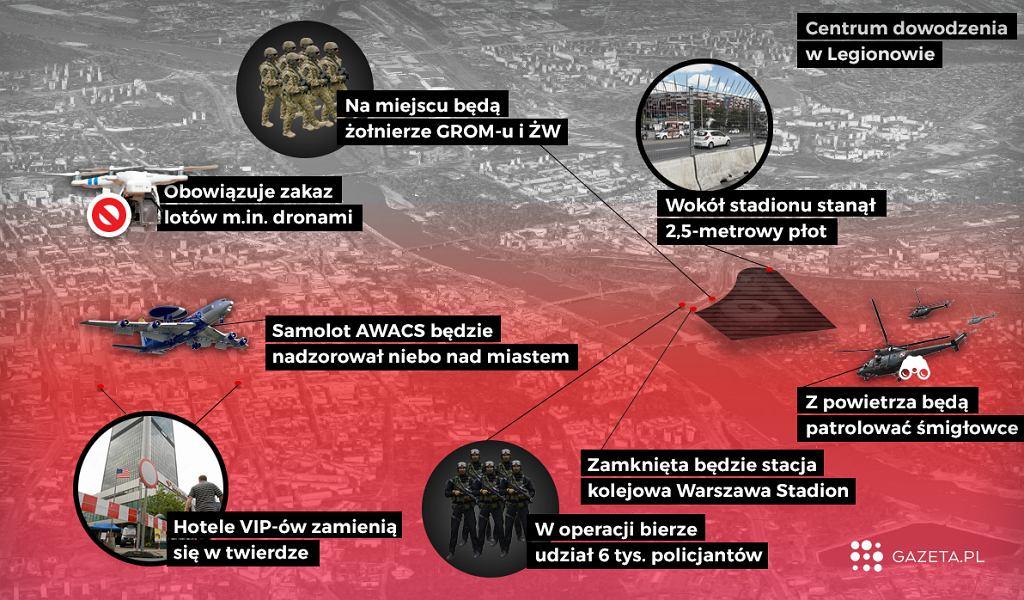 Szczyt NATO - środki bezpieczeństwa