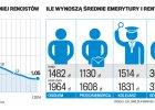 Polacy zostali w pracy, mamy 100 tys. mniej emerytów