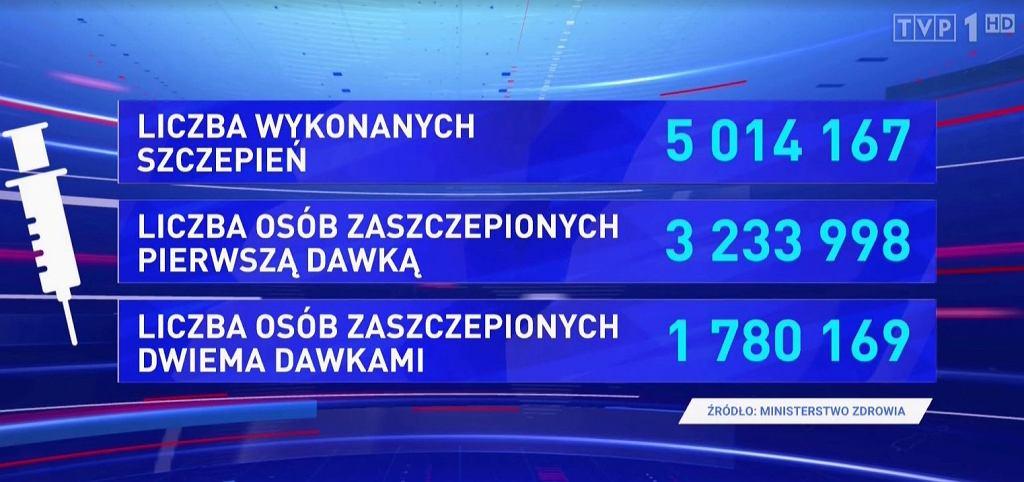 'Wiadomości' TVP (21.03)