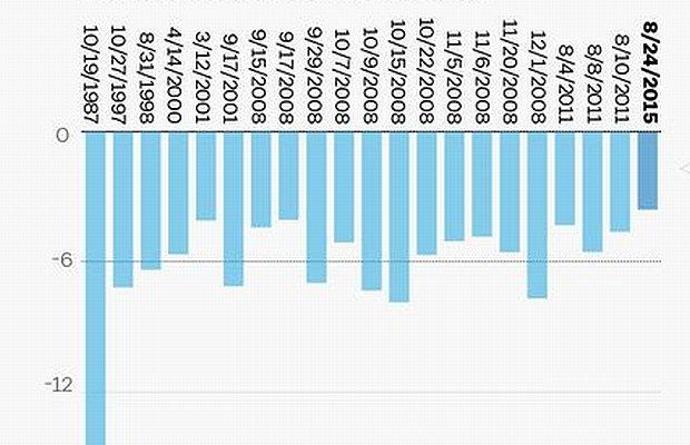 Wczorajszy pogrom na giełdzie to nic w porównaniu z 1987 r. Oto największe spadki z ostatnich 30 lat