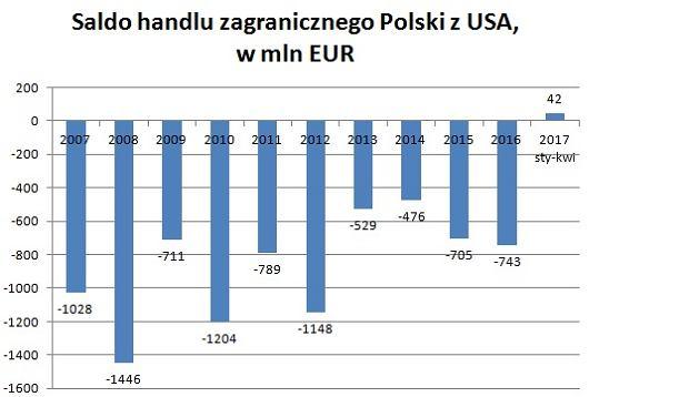 Saldo handlu Polski z USA