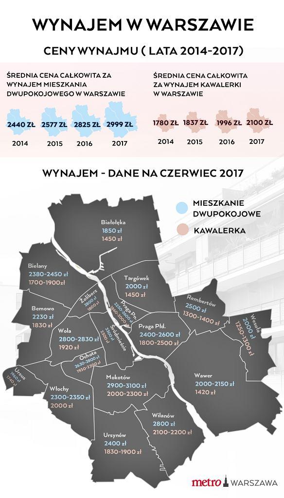 Wynajem w Warszawie