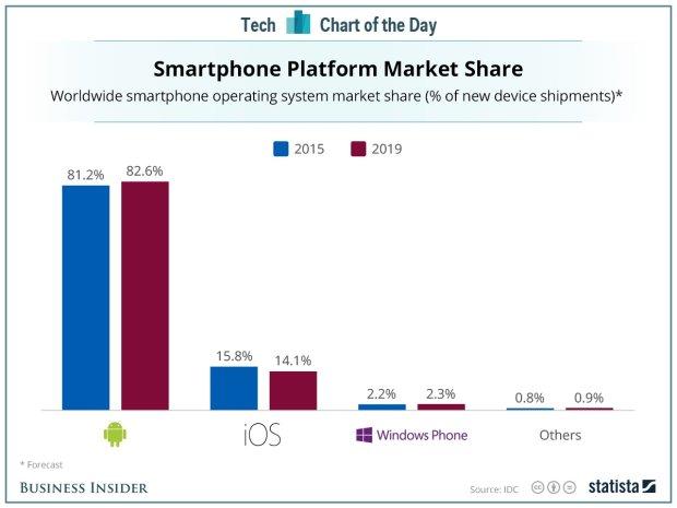 IDC przewiduje ustabilizowanie rynku mobilnych systemów operacyjnych