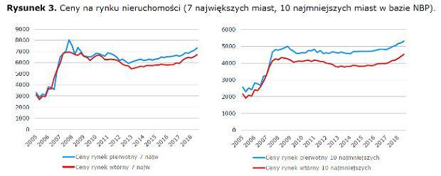 Ceny na polskim rynku nieruchomości