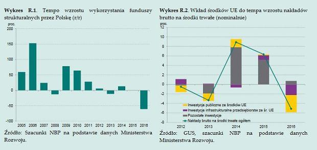 Inwestycje a środki z UE