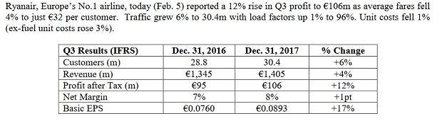 Wyniki Ryanaira za kwartał zakończony 31 grudnia