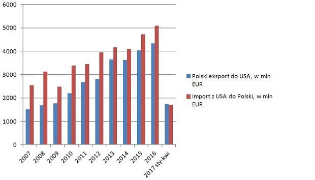 Eksport do USA i import z USA
