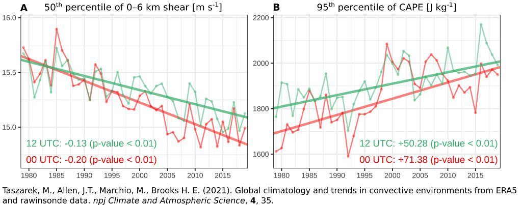 Globalne zmiany w pionowym uskoku wiatru (A) oraz energii potencjalnej dostępnej konwekcyjnie (B) w okresie ostatnich 40 lat.
