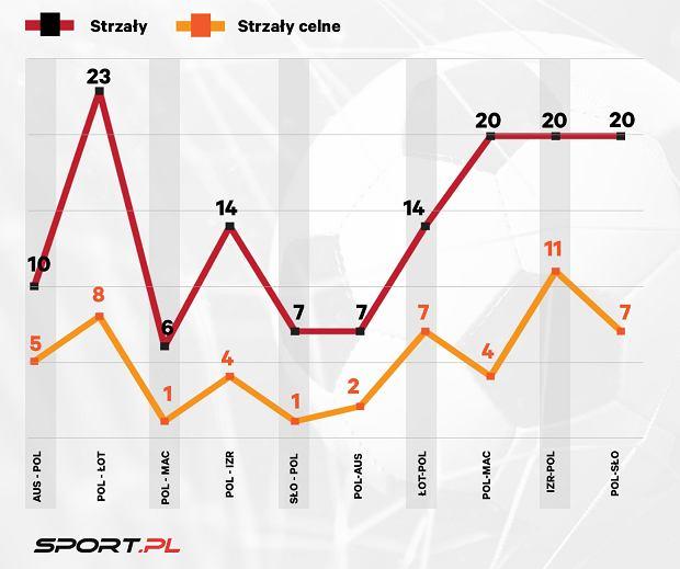 Jedna trzecia Europy strzeliła od nas więcej goli. Strzelecki wykres polskiej kadry idzie jednak w dobrą stronę