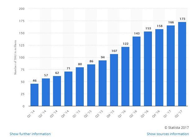 Snapchat: dzienna liczba aktywnych użytkowników