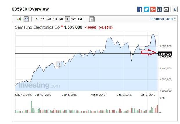 Samsung akcje
