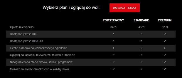 Cennik Netfliksa w Polsce