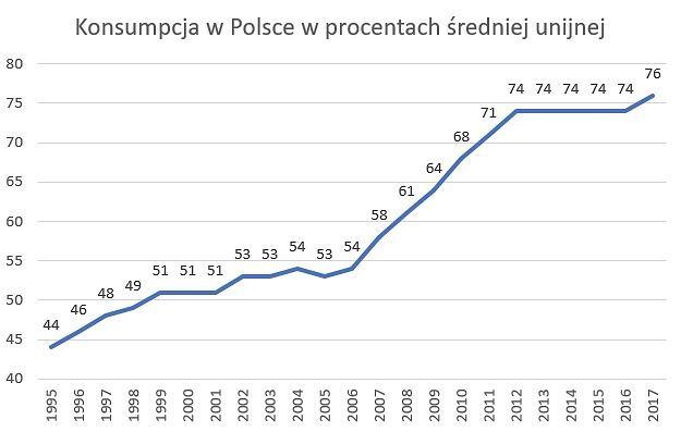 Konsumpcja w Polsce
