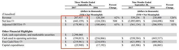 Snap - wyniki finansowe