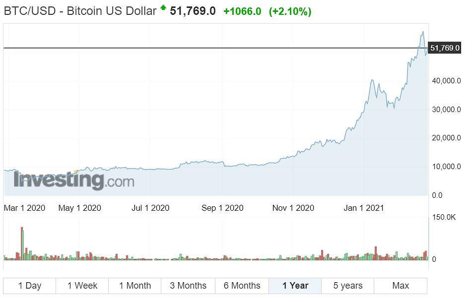 bitcoin vertės prognozės diagrama