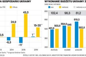 MFW popędza Ukrainę. Czekanie na konkretne reformy