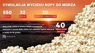 Do Morza Bałtyckiego Szwedzi wrzucą 40 tys. litrów popcornu