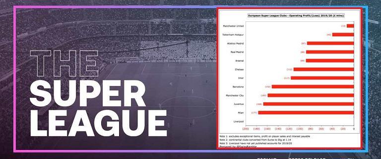 Dlaczego czołowe kluby założyły Superligę? Ten wykres nie pozostawia złudzeń