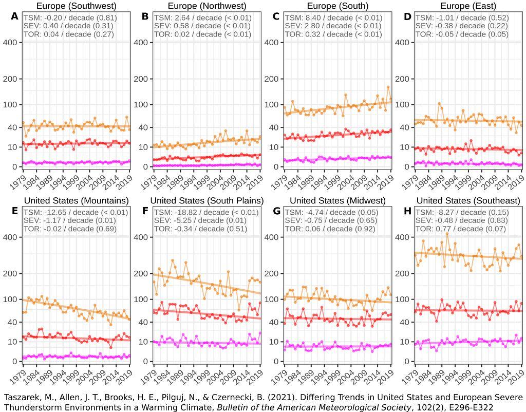 Zmiany na przestrzeni ostatnich 40 lat w częstości występowania warunków sprzyjających powstawaniu burz (pomarańczowy), silnych burz (czerwony) oraz tornad (magenta) w wybranych rejonach Europy (A - południowy-zachód, B - północny-zachód, C - południe, D - wschód) oraz Stanów Zjednoczonych (E - południowy-zachód, F - południowe Wielkie Równiny, G - środkowy-wschód, H - południowy-wschód).