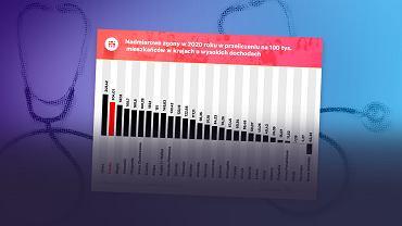 Pod względem nadmiarowych zgonów w 2020 roku Polska wypada dramatycznie i zajmuje drugie miejsce wśród krajów o wysokich dochodach