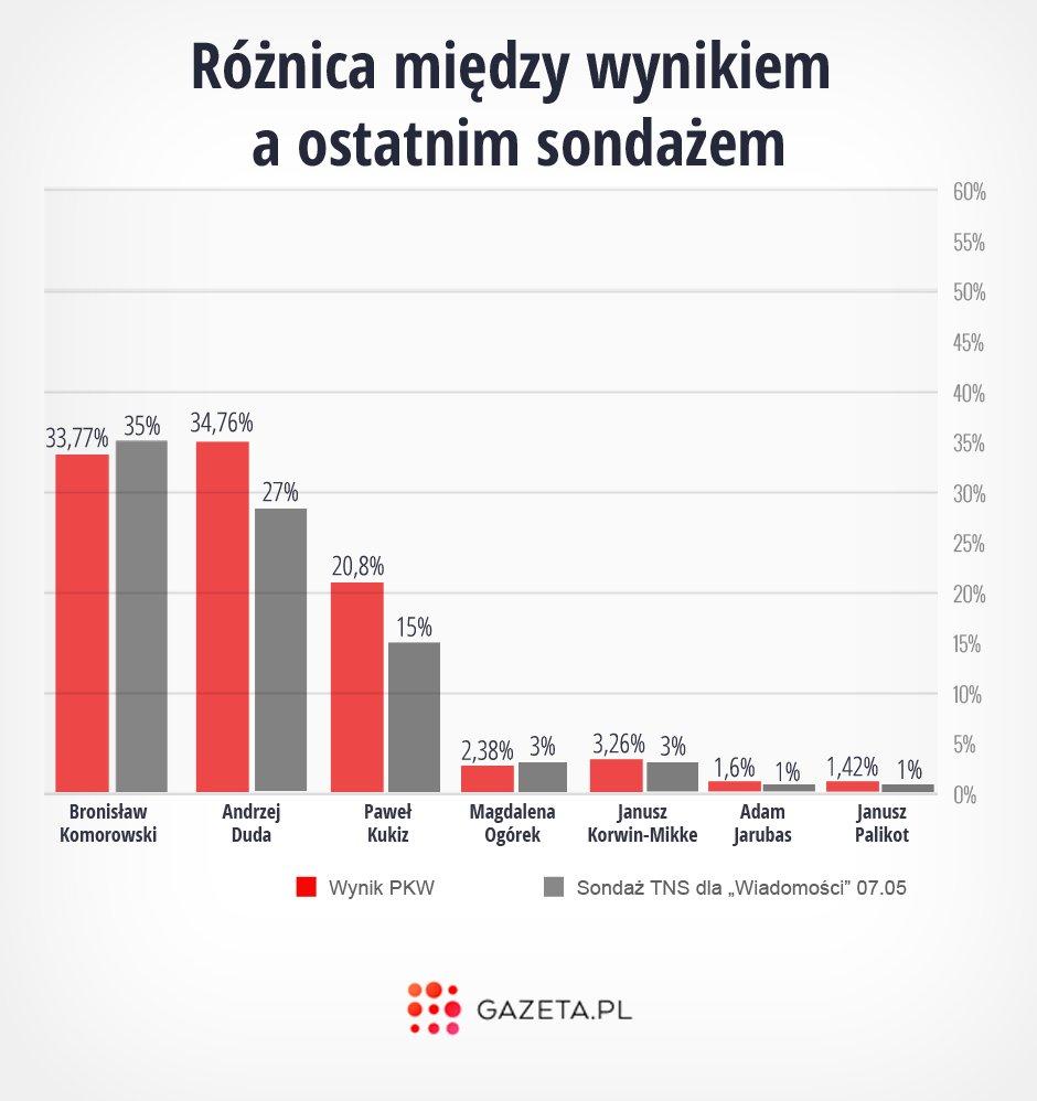 Różnica między wynikami wyborów a ostatnim sondażem