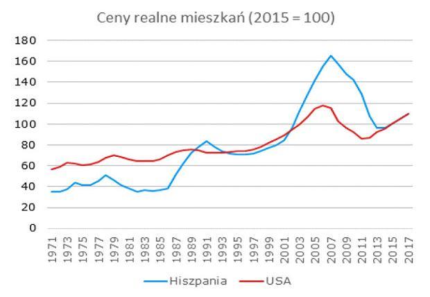 Ceny realne mieszkań w Hiszpanii i w USA