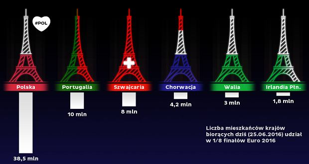 Wieża Eiffla wieczorem będzie biało-czerwona